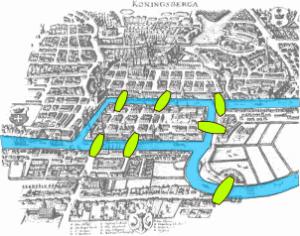 Il problema dei ponti di Konigsberg
