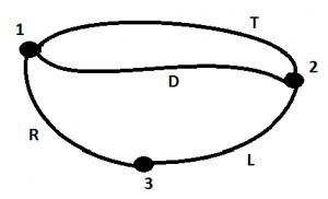 Fig.2: Grafo dei ponti